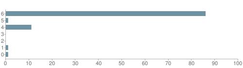 Chart?cht=bhs&chs=500x140&chbh=10&chco=6f92a3&chxt=x,y&chd=t:86,1,11,0,0,1,1&chm=t+86%,333333,0,0,10 t+1%,333333,0,1,10 t+11%,333333,0,2,10 t+0%,333333,0,3,10 t+0%,333333,0,4,10 t+1%,333333,0,5,10 t+1%,333333,0,6,10&chxl=1: other indian hawaiian asian hispanic black white